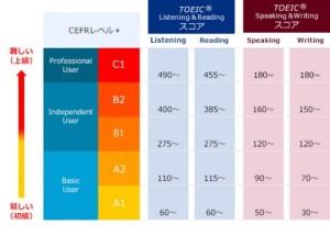 画像引用元 https://www.iibc-global.org/toeic/official_data/toeic_cefr.html